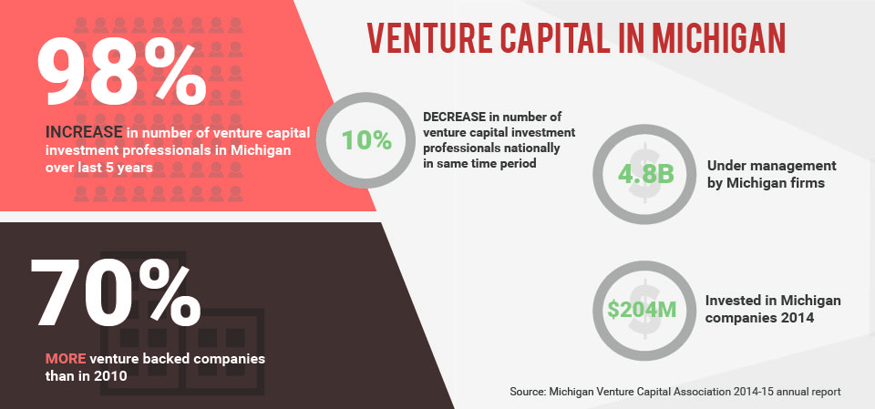 Venture Capital in Michigan
